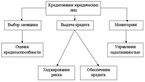 Договор займа с процентами форма