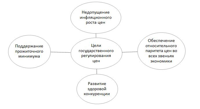 lektsii-po-gosudarstvennoe-regulirovanie-ekonomiki-rossii-statya