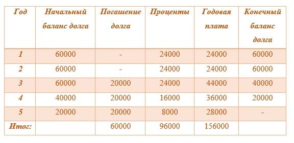 Составить график погашения долга взыскание задолженности по жкх в судебном порядке