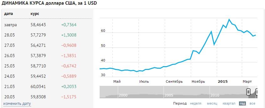 день Если курс валюты на месяц вперед посадил картоху или