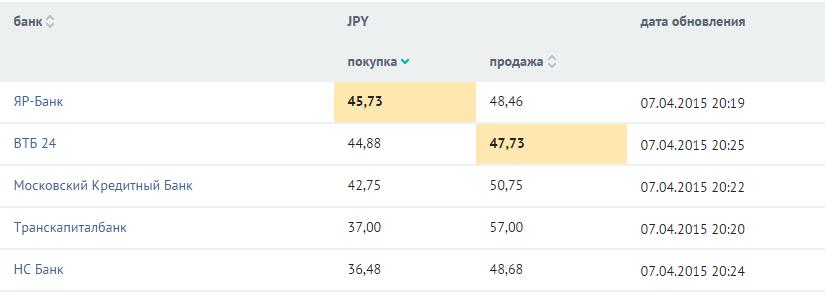 Курс японской йены индикаторы форекс много