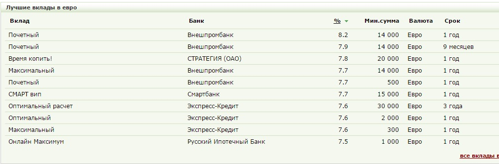В евро аналитика финансового рынка