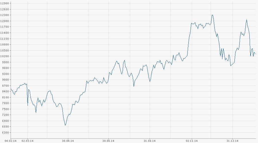 Стоимость акций магнита в динамике