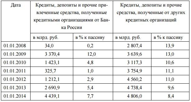 Средний процент кредита в россии ренессанс кредит в спб адреса на карте