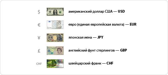 Буквенное обозначение валют торговые сигналы от forex professional germany