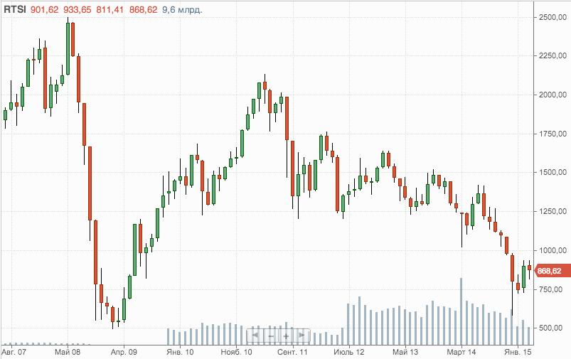 Российский фондовый рынок 2015 смотреть онлайн видеокурс лекций форекс