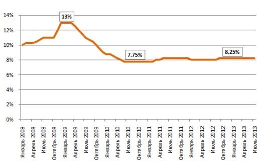 Какая ставка рефинансирования 2013 прогноз на форекс на 12 10 10