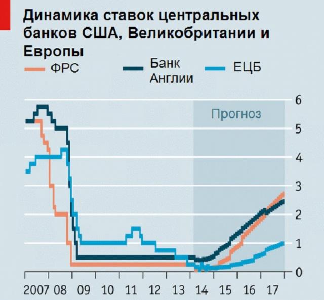процентные ставки в банках