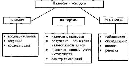 Реферат формы и методы налогового контроля 345