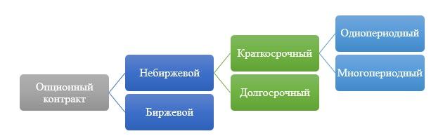 Классификация контрактов