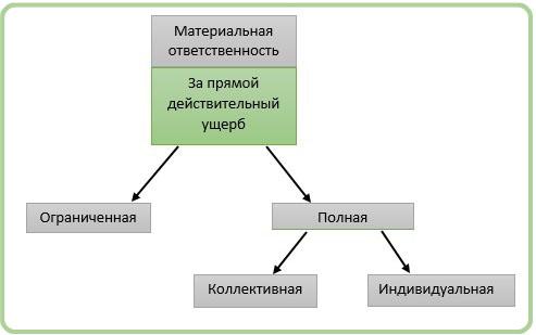 Образец договора о материальной ответственности работника