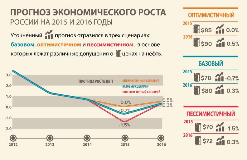 вас есть социально экономическое положения россии в 2016 году страна богатыми