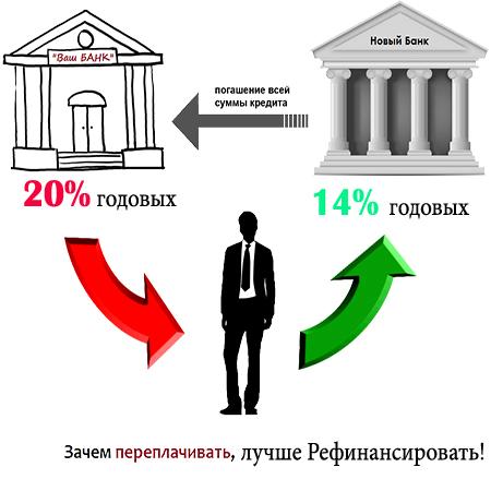рефинансирование кредита меньший процент houm кредит интернет
