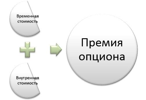 Премия опциона: структура
