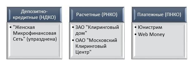 Небанковские кредитные организации  101Кредит