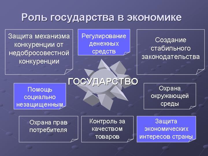 Роль государства в экономике роль государства в экономике