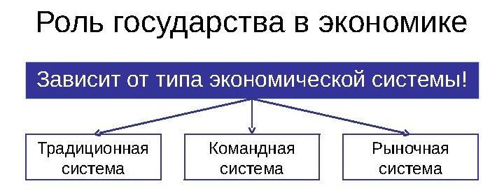 Все о экономике схемы