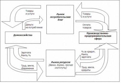 Модели экономики Рыночная капиталистическая модель экономики