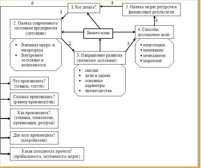 Основные этапы оформления займа
