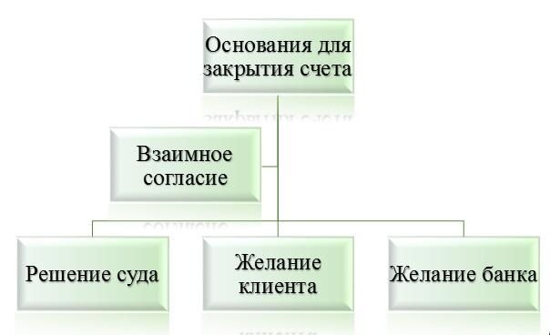Закрытие банковского счета по инициативе банка