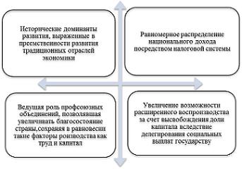 Экономические модели forex зарабатываю форексом