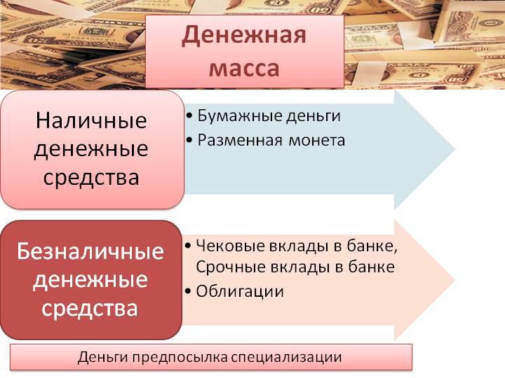 Определение денежной массы