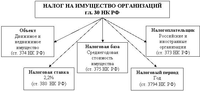 налог на имущество физических Москва