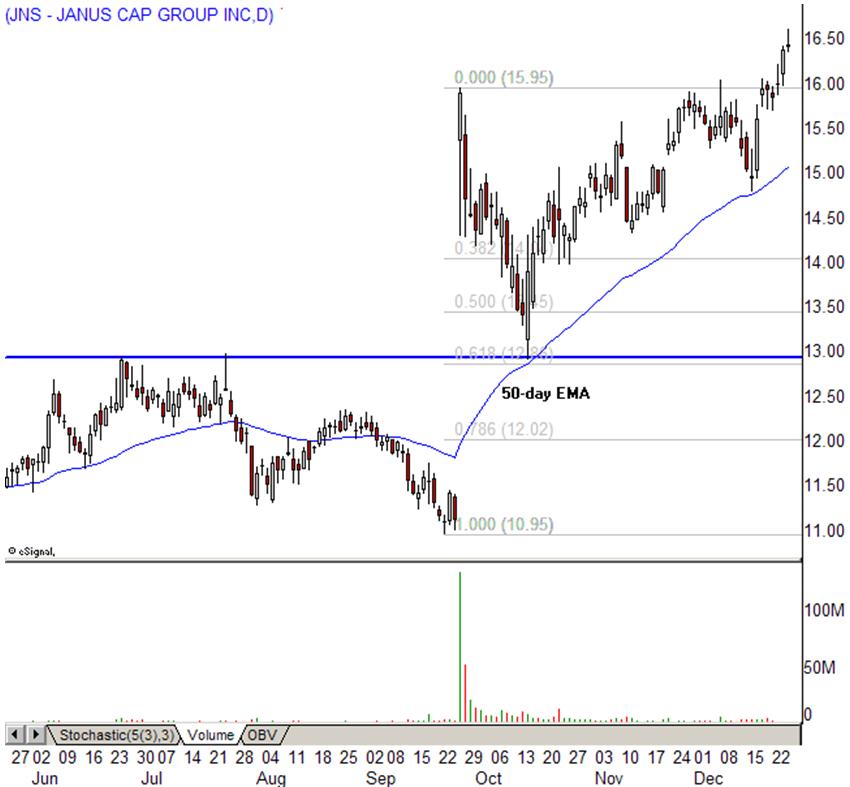Акция Janus Capital Group (JNS)