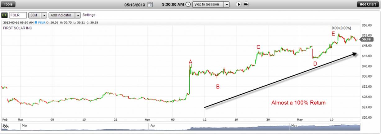 график FSLR за период 5 дней