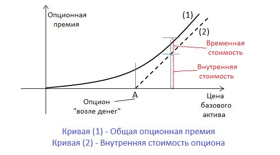 Взаимосвязь стоимостей опциона