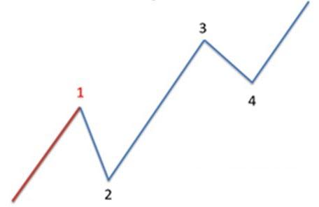 Технический анализ: Торговля импульсных волн