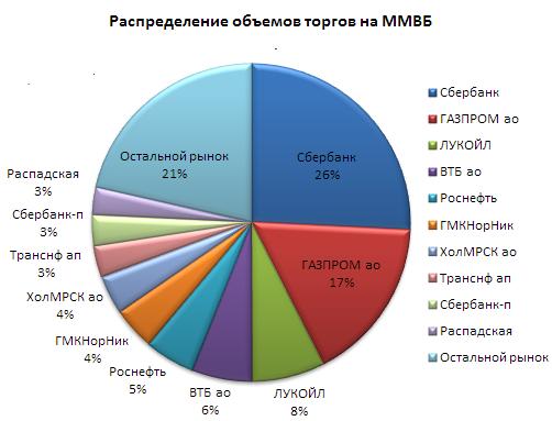Форекс график работы по москве