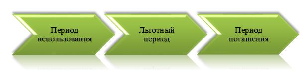 Срок кредита