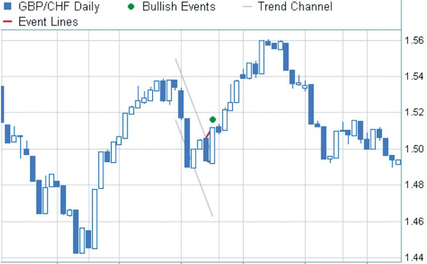 Форекс фигуры покоя акции ростелеком продать