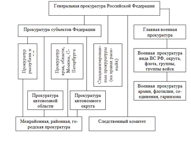 кадры военной прокуратуры..шпаргалка