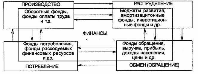 Функции финансов Специфики контрольной функции финансов
