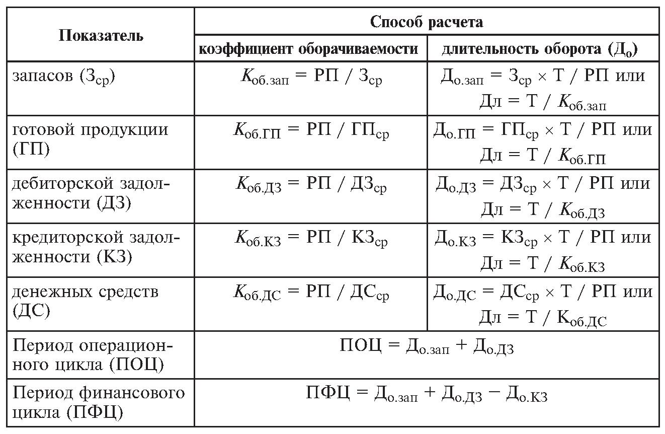 зажег как дать оценку коэффициентам оборачиваемости в динамике Леонидович сейчас