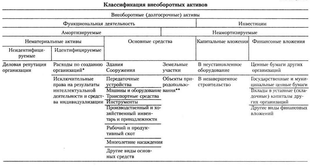 характеристики внеоборотных активов организации 1 раздел баланса шпаргалка
