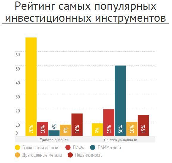 Куда вложить 100 000 рублей?.
