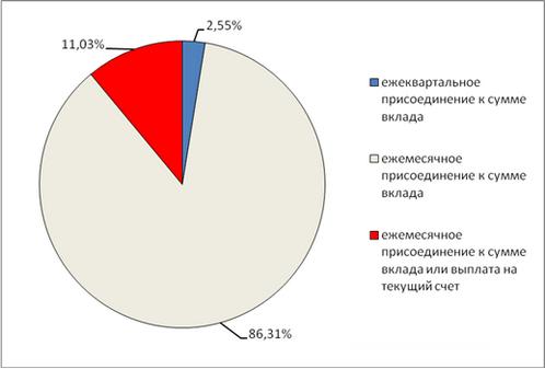 Начислены проценты по просроченному кредиту