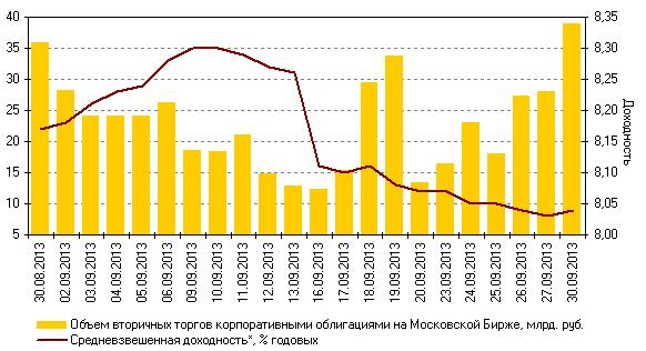 Емкость на рынке ценных бумаг 201