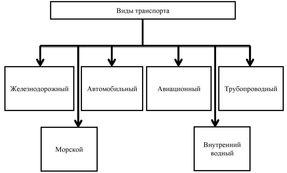 Мировая транспортная система классификация транспорта
