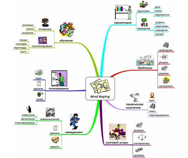 ментальные карты определение бизнес-идеи