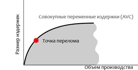 точка перелома