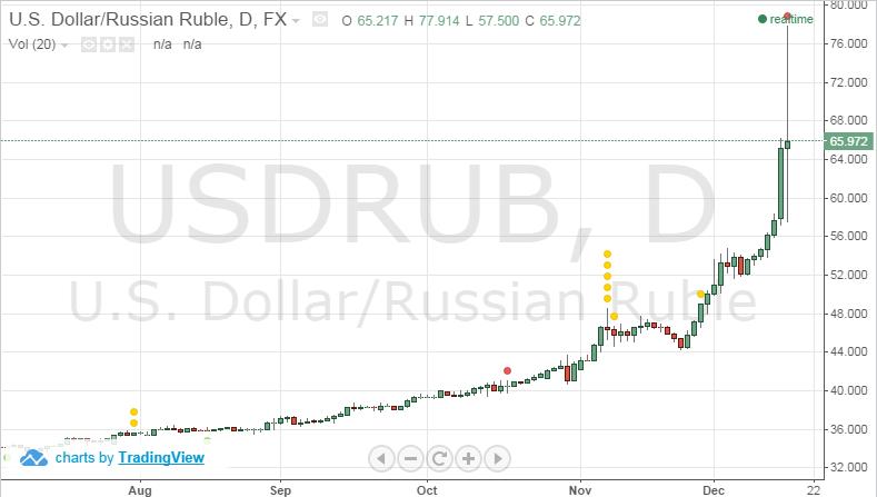 Доллар на 2015 год скачать autoforex - 2010