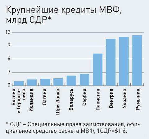 МВФ перенес заседание по Украине, чтобы обновить прогноз по макропоказателям страны, - Гройсман - Цензор.НЕТ 628