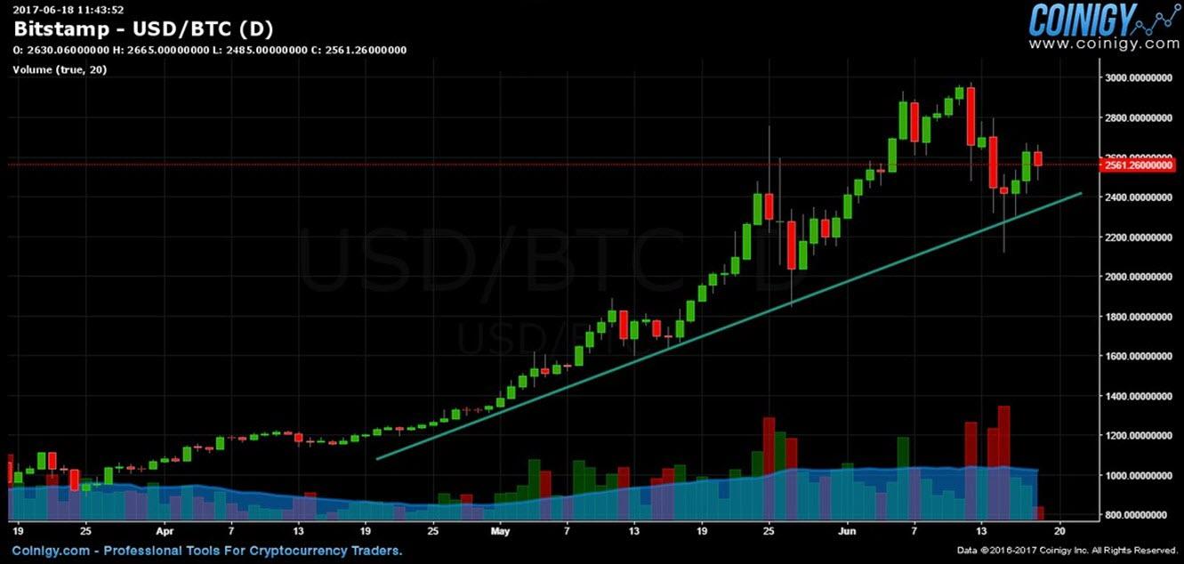 Технический анализ на криптовалютном рынке