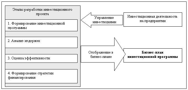 этапы формирования инвестиционного проекта