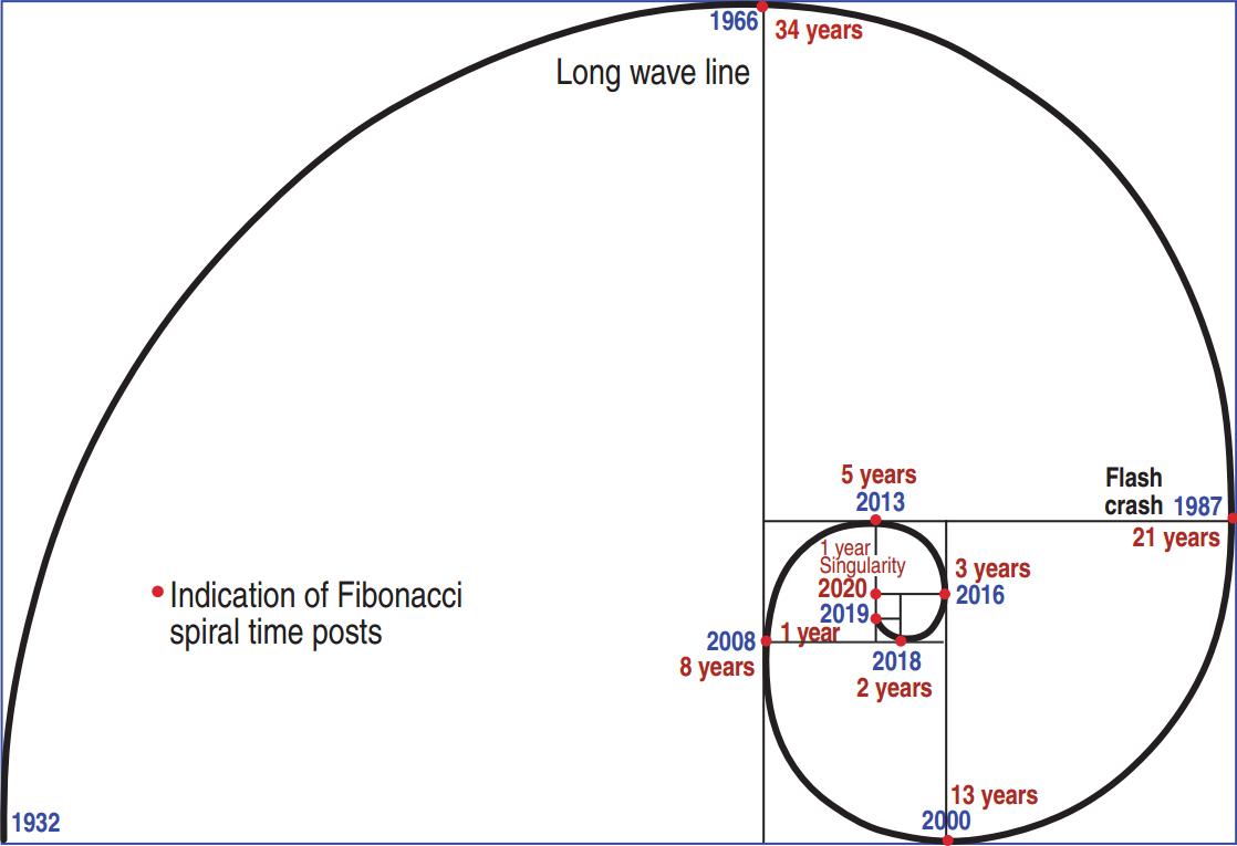 Форекс спираль биткоины купить и продать
