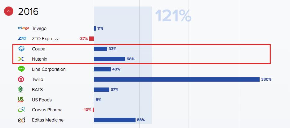 Опыт инвестора: 20 IPO за два года